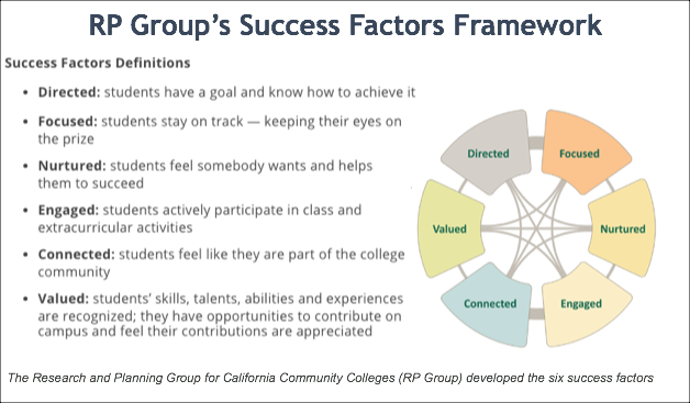 graphic showing success factors definitions. They are Directed: students have a goal and know how to achieve it Focused: students stay on track — keeping their eyes on the prize Nurtured: students feel somebody wants and helps them to succeed Engaged: students actively participate in class and extracurricular activities Connected: students feel like they are part of the college community Valued: students' skills, talents, abilities and experiences are recognized; they have opportunities to contribute on campus and feel their contributions are appreciated.